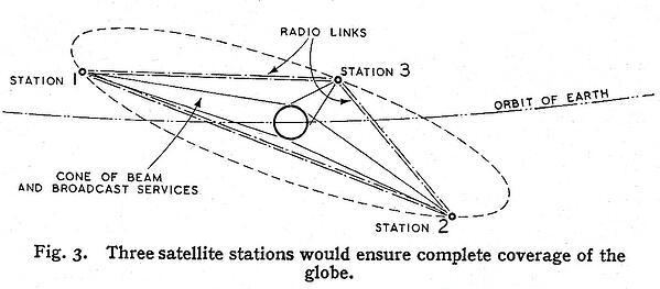 Three satellite station would ensure complete coverage of the globe